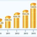 How Big is E-Commerce?